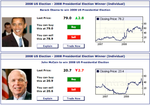 Intrade.com - Obama v. McCain as of 10/10/08